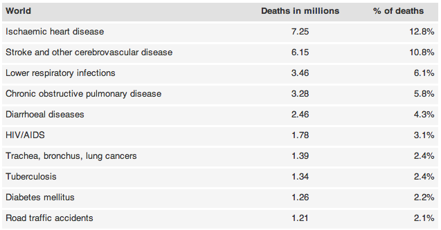 10-top causes of death